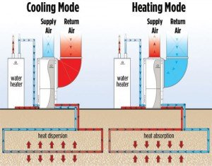 High Efficiency Geothermal Heating and Cooling Lincoln NE