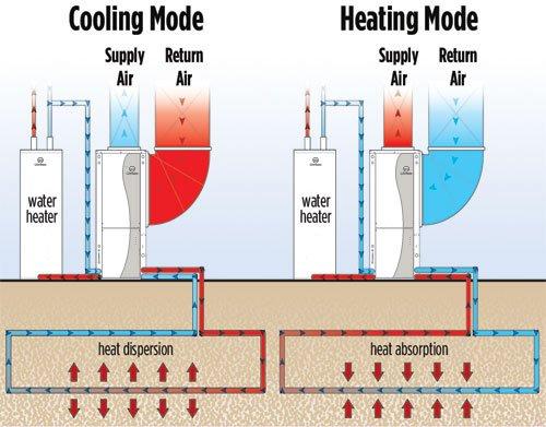 heat_transfer geothermal heating & cooling lincoln, waverly, hickman, seward, crete ne